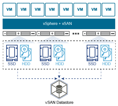 Illustrative representation of Virtual cloud storage network of vSAN and VSphere
